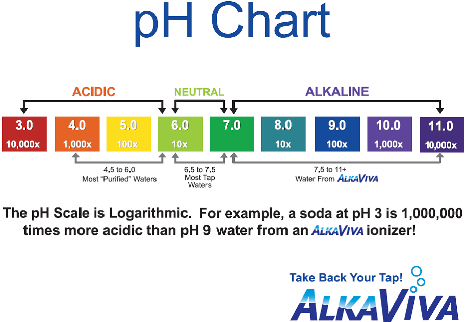 Water Quality Ph Chart Pictures to Pin PinsDaddy – Ph Chart